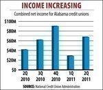 Alabama credit unions post $68.3 million profit in 2Q