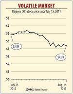 Market turbulence could impact Regions Financial Corp.