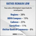 Risk levels dropping for Alabama banks as capital stabilizes