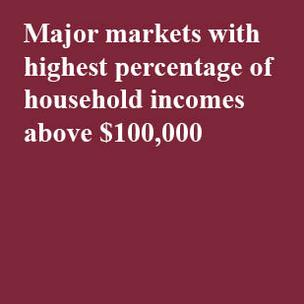 Major markets with highest percentage of household incomes over $100,000
