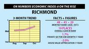 Richmond: On Numbers Economic Index: 8 on the rise