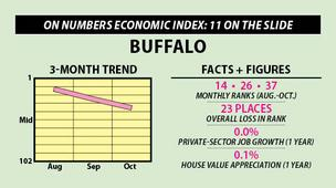 Buffalo: On Numbers Economic Index: 11 on the slide