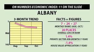Albany: On Numbers Economic Index: 11 on the slide