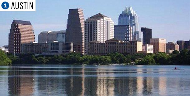 AUSTIN23.30:Small businesses per 1,000 people4.57%:Private-sector job growth (1 year)