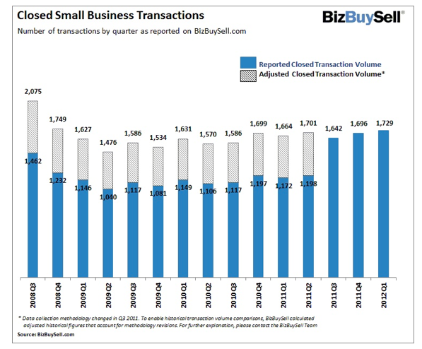 BizBuySell reports that 1,729 businesses were sold in the first quarter of 2012.