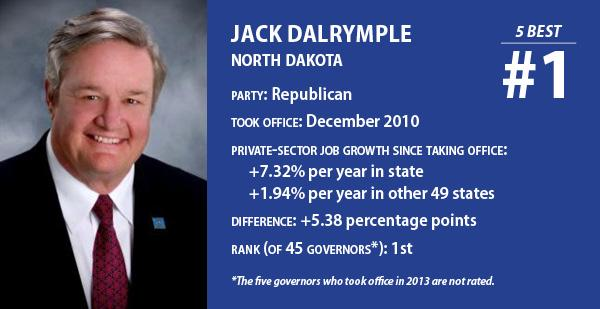 Governors with best job-creation record: Jack Dalrymple, North Dakota, No. 1