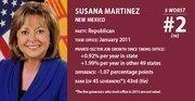 Governors with worst job-creation record: Susana Martinez, New Mexico, No. 3