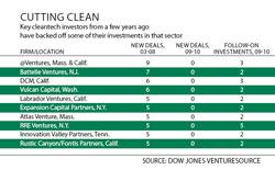View larger chart of cleantech investors
