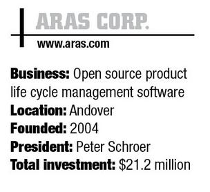 Angel investors help Aras expand to European market