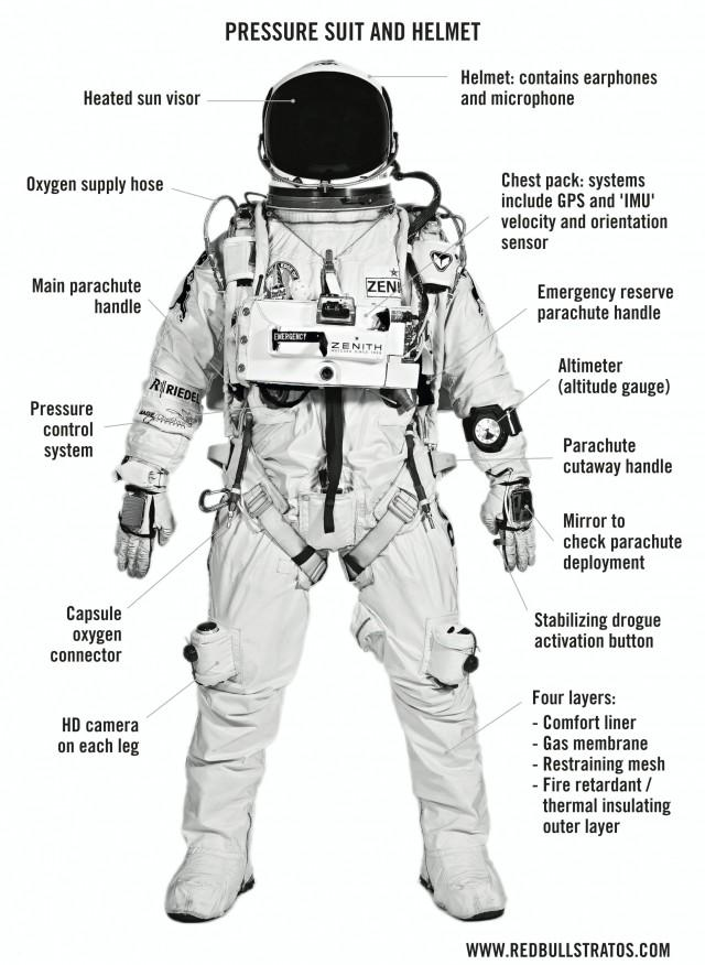 Daredevil Felix Baumgartner's pressure suit, to be used in his speed-of-sound free fall to Earth, was designed by Worcester firm David Clark Co.
