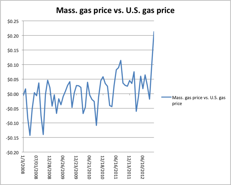 Massachusetts gas prices have soared relative to the U.S. average in the past three months. This chart shows the difference between average gas prices in-state and nationally over the past five years.