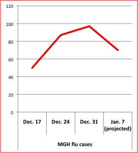 The chart of flu cases identified at Mass. General Hospital shows the 2013 flu season may have peaked during the week beginning Dec. 31