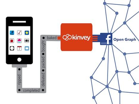 Kinvey has integrated with the Facebook Open Graph, allowing mobile app developers to connect users' activity in their apps to the users' timelines.