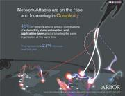 Attack complexity rises.