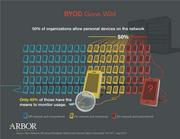 Bring Your Own Device gone wild, according to Arbor Networks.