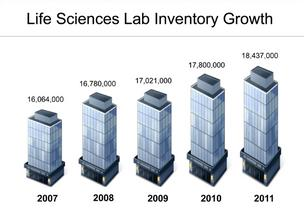 Chart showing growth in Massachusetts commercial lab space, 2007 - 2012