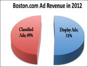 BOSTON.COM AD REVENUE