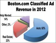 BOSTON.COM CLASSIFIEDS REVENUE        Auto classifieds, of which Cars.com accounts for a significant portion, accounted for around 62 percent of Boston.com's total classified revenue in 2012.
