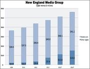 The T&G's online advertising revenue represents around 5 percent of NEMG's total digital revenue. In 2012, T&G digital ad sales totaled $2.5 million, compared to $2.1 million in 2011 and a forecasted $2.8 million this year.