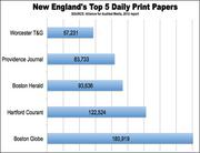 Ranked by daily circulation, the Worcester T&G ws the fifth-largest print newspaper in New England in 2012.