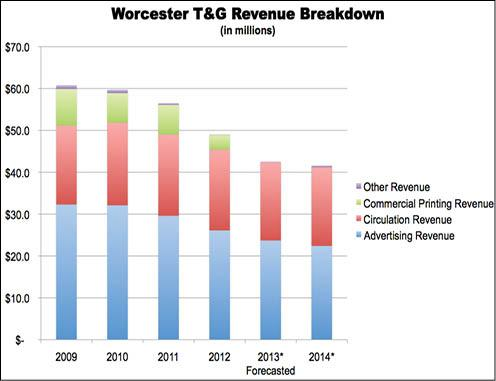 Last year, the T&G booked $49 million in total revenue, off 20 percent from the $60.7 million recorded five years prior. The T&G's top line is expected to tumble by another 13.2 percent this year and yet another 2.2 percent, to $41.6 million, in 2014.