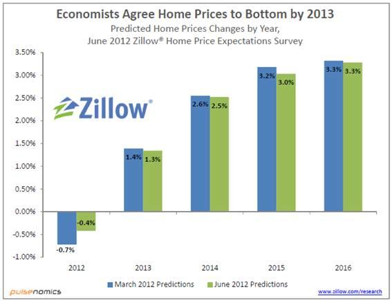 Economists expect home prices to bottom by 2013.