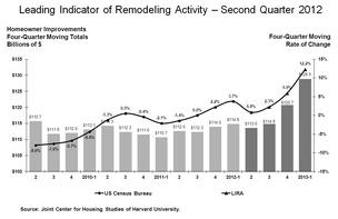 Home remodeling activity in the U.S. is expected to grow by the end of this year and into 2013, according to a new study.