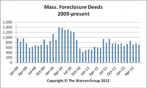 Foreclosure activity fell in June for the first time in 2012.