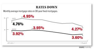 Mortgage rates are expected to stay at historic lows through next year.