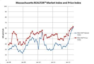 Survey of Massachusetts residential real estate brokers reveal the market and price index hit all-time highs in May.