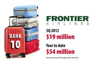 Baggage fees, Frontier