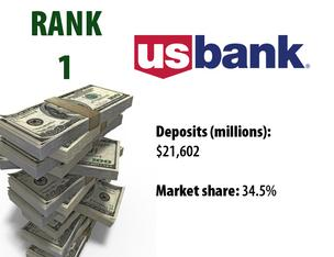 Minneapolis-based U.S. Bank gained one spot to rank as No. 1 on the 2011 list. It ranked No. 2 in 2010.