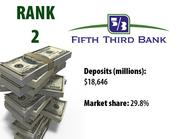 Cincinnati-based Fifth Third dropped one slot on the 2011 list of largest banks. It had ranked No. 1 since 2001.