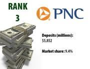 Pittsburgh-based PNC ranked No. 3 on the 2011 list, same as it was in 2010.