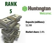 Huntington National Bank ranked No. 5 on the 2011 list. That's the same rank that the bank had a year ago.
