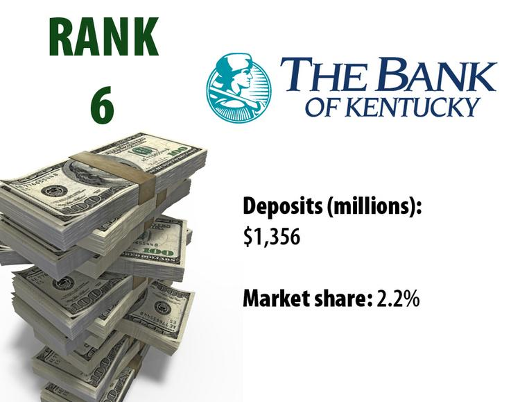 The Bank of Kentucky is the sixth-largest bank in Greater Cincinnati based on deposits, according to the most recent information from the FDIC.
