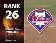 Philadelphia's highest-paid player is Roy Hallliday at $20 million.