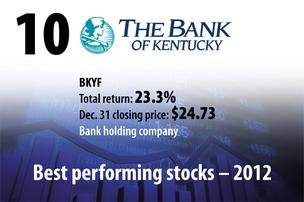 Best Performing Stocks, Bank of Kentucky