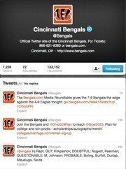 No. 4: Cincinnati Bengals@BengalsCincinnati's NFL team99,390 Cincinnati-area followers
