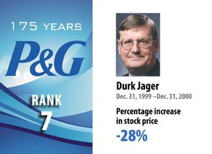 Procter & Gamble CEO performance
