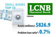 * Nonaccrual loans plus 90+ days past due plus other real estate owned, as a percentage of total assetsSource: SNL Financial