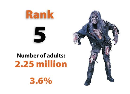 Zombie is the No. 5 choice for adult costumes this year.