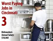 Dishwashers 