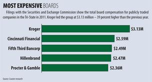 Filings with the Securities and Exchange Commission show the total board compensation for publicly traded companies in the Tri-State in 2011. Kroger led the group at $3.13 million – 39 percent higher than the previous year.