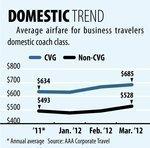 CVG Fare Tracker: International ticket prices soar in March
