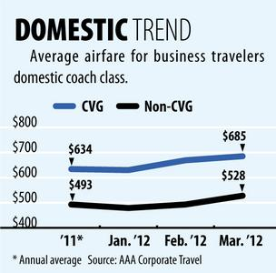 CVG Fare Tracker: International ticket prices soar in March