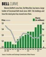 Warren Buffett hire likes Cincinnati Bell stock