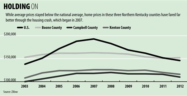 While average prices stayed below the national average, home prices in these three Northern Kentucky counties have fared far better through the housing crash, which began in 2007.