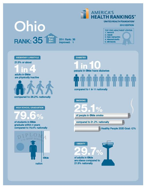 UnitedHealthcare put Ohio 35th in the country based on its performance on a series of health measures.