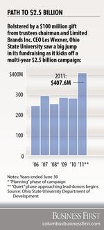 Ohio State annual fundraising tops $400M
